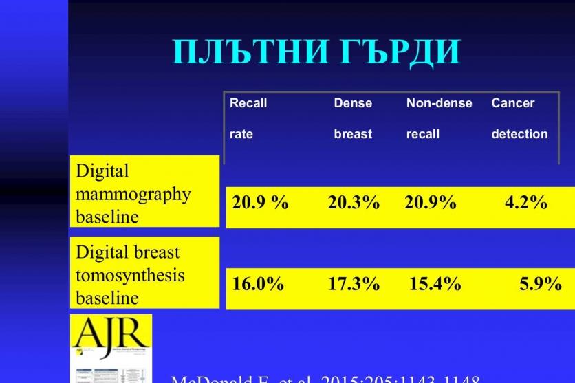 Плътните гърди - висок риск за развитие на карцином. 40